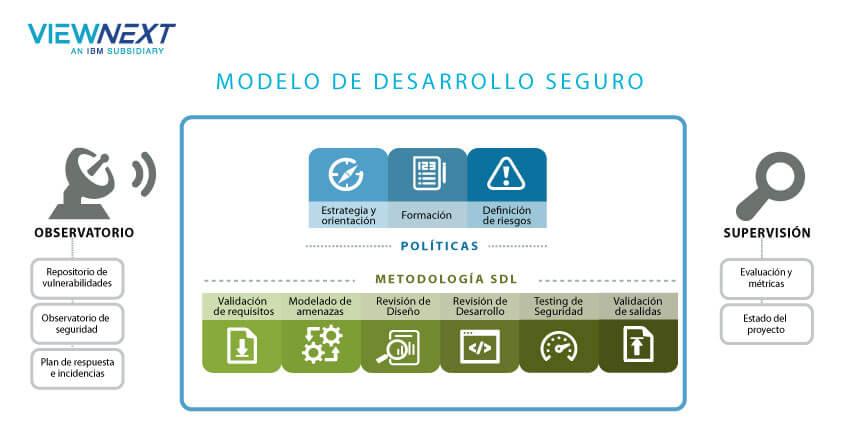 Modelo de desarrollo seguro Viewnext