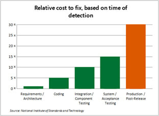 coste reparación de errores en aplicación
