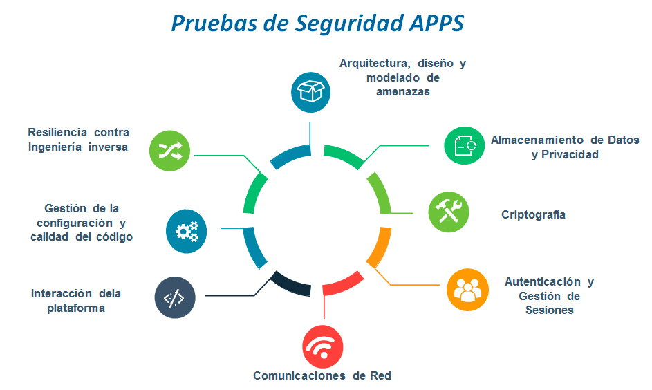 Hacking Etico En Aplicaciones Moviles Y Web Viewnext