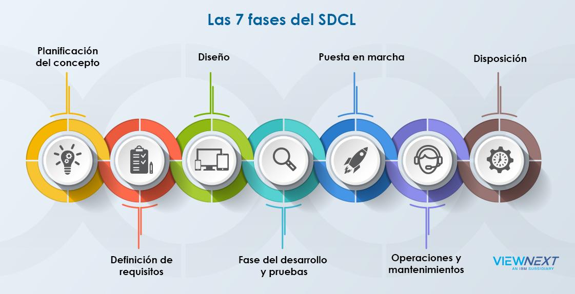 7 Fases SDLC
