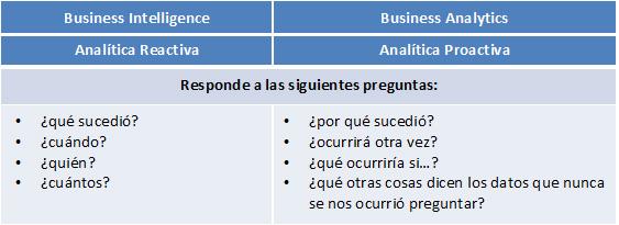 Business Analytics y Business Intelligence