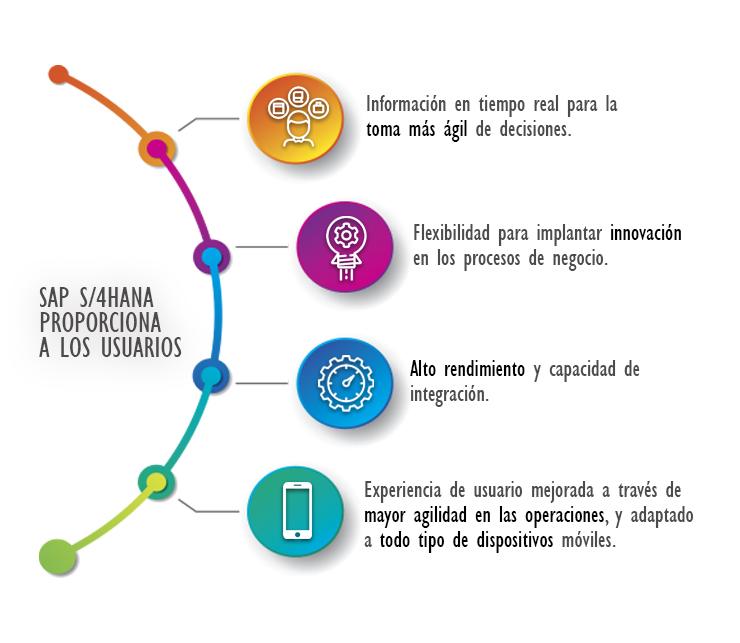 Usuario SAP Beneficios